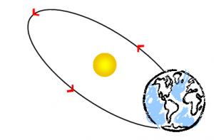 Η περιστροφή της γης γύρω από τον ήλιο!
